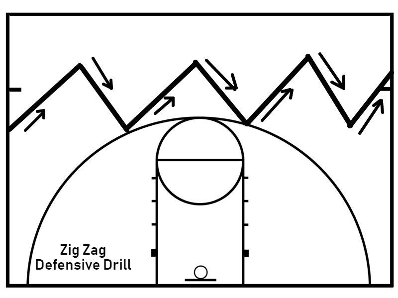Teaching Basketball Defense For Beginners Elite Basketball Tips